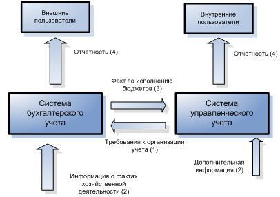 Управленческая бухгалтерия стоимость бухгалтерского обслуживания в челябинске